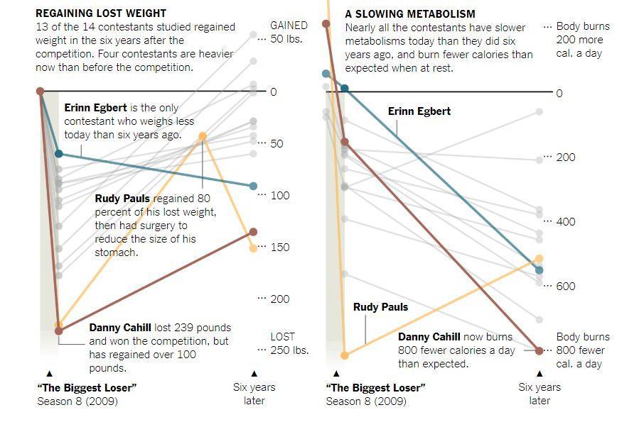 """那个7个月狂减108公斤的""""减肥冠军"""",后来怎样了?"""