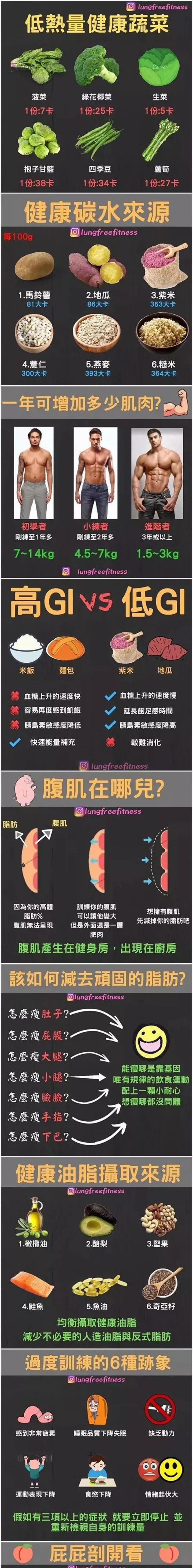 一张图让你在健身路上少走弯路!